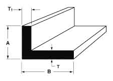 Angles sq corners